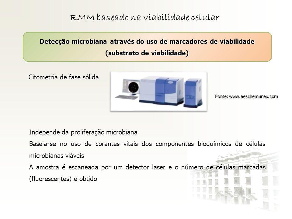 RMM baseado na viabilidade celular Detecção microbiana através do uso de marcadores de viabilidade (substrato de viabilidade) Citometria de fase sólid