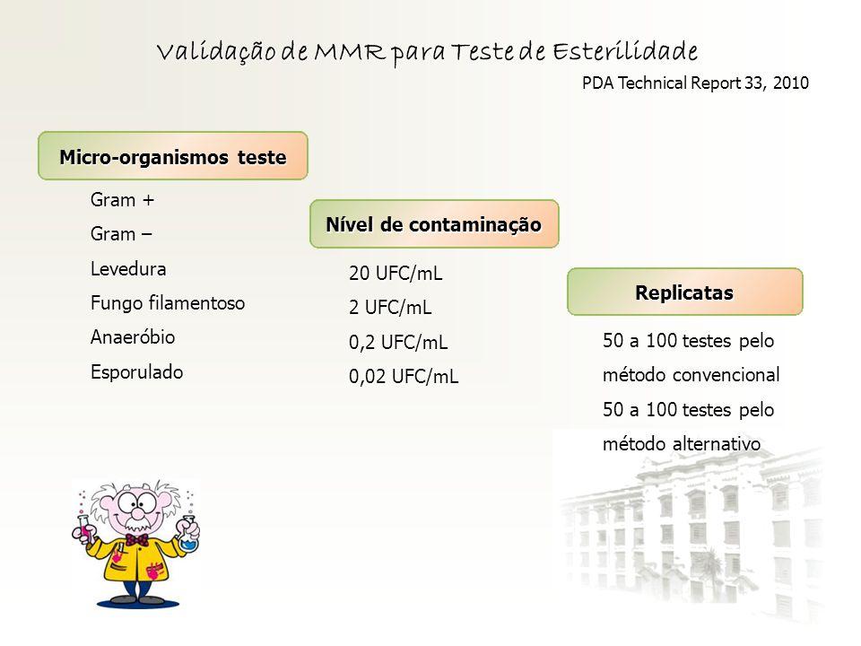 Validação de MMR para Teste de Esterilidade Gram + Gram – Levedura Fungo filamentoso AnaeróbioEsporulado PDA Technical Report 33, 2010 Micro-organismo