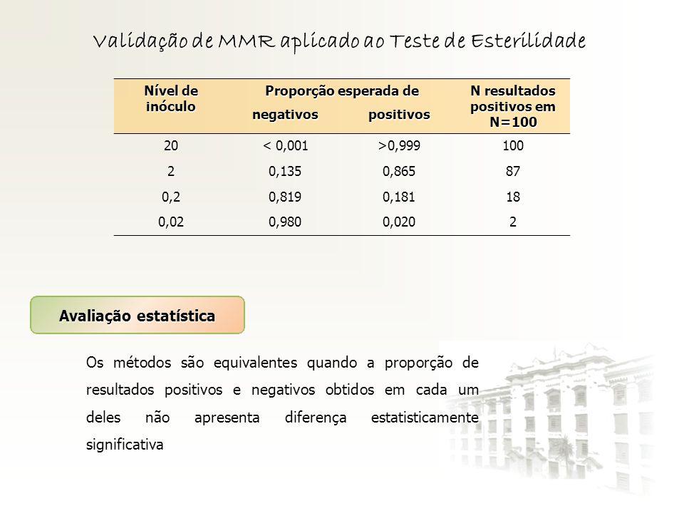 Validação de MMR aplicado ao Teste de Esterilidade Nível de inóculo Proporção esperada de N resultados positivos em N=100 negativospositivos 20 < 0,00