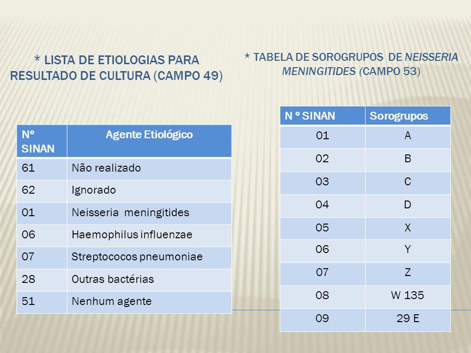 * LISTA DE ETIOLOGIAS PARA RESULTADO DE CULTURA (CAMPO 49) * TABELA DE SOROGRUPOS DE NEISSERIA MENINGITIDES (CAMPO 53) Nº SINAN Agente Etiológico 61Nã