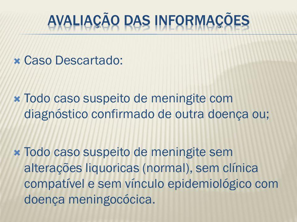 Caso Descartado: Todo caso suspeito de meningite com diagnóstico confirmado de outra doença ou; Todo caso suspeito de meningite sem alterações liquori