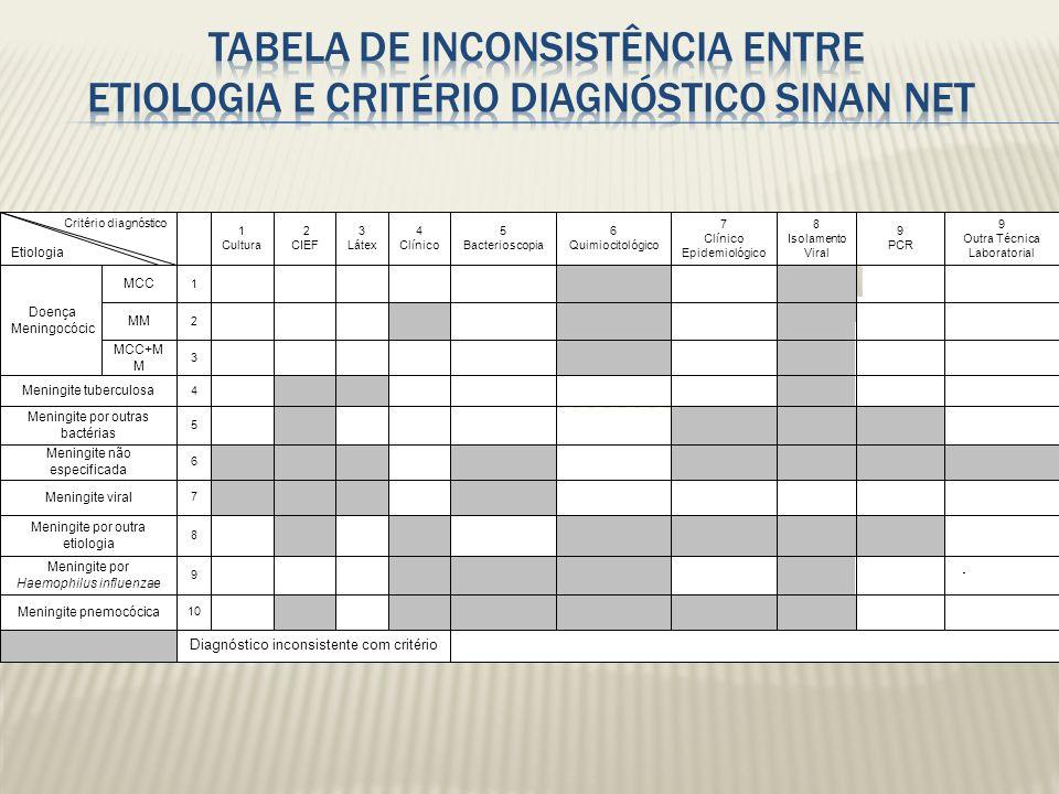Critério diagnóstico Etiologia 1 Cultura 2 CIEF 3 Látex 4 Clínico 5 Bacterioscopia 6 Quimiocitológico 7 Clínico Epidemiológico 8 Isolamento Viral 9 PC