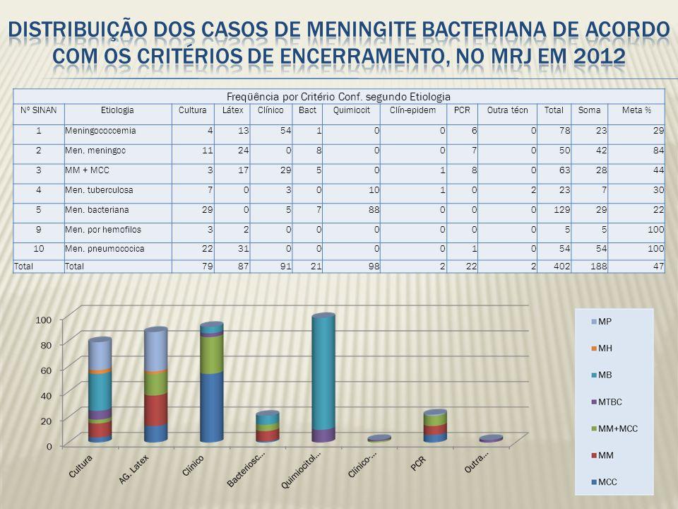 Freqüência por Critério Conf. segundo Etiologia Nº SINANEtiologiaCultura LátexClínicoBactQuimiocitClín-epidemPCROutra técnTotalSomaMeta % 1Meningococc