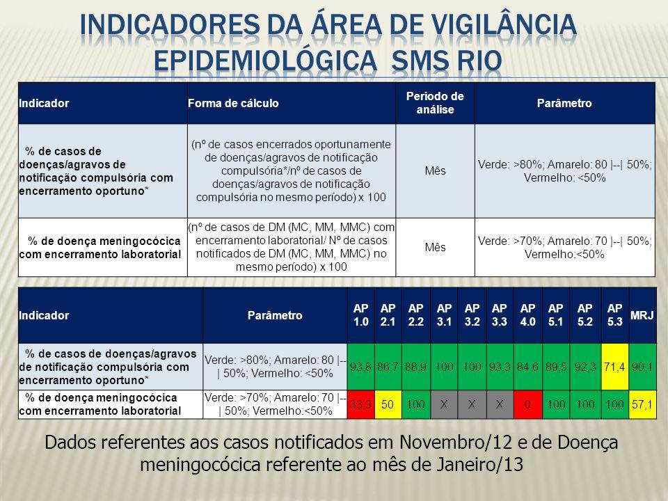 IndicadorForma de cálculo Período de análise Parâmetro % de casos de doenças/agravos de notificação compulsória com encerramento oportuno* (nº de caso