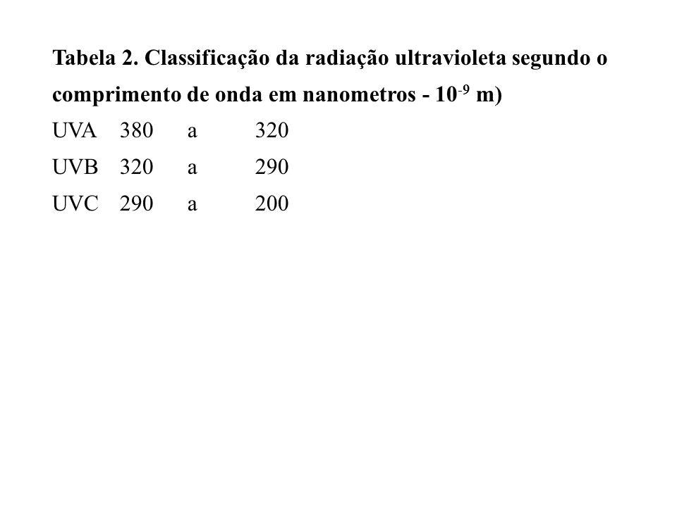 Tabela 2. Classificação da radiação ultravioleta segundo o comprimento de onda em nanometros - 10 -9 m) UVA380a320 UVB320a290 UVC290a200