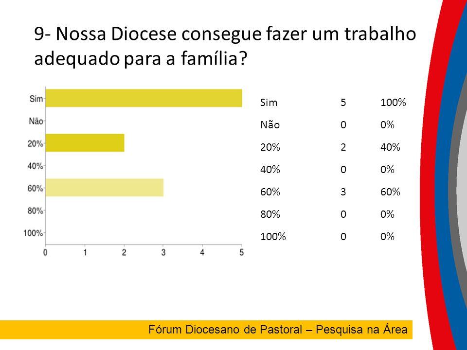 9- Nossa Diocese consegue fazer um trabalho adequado para a família.