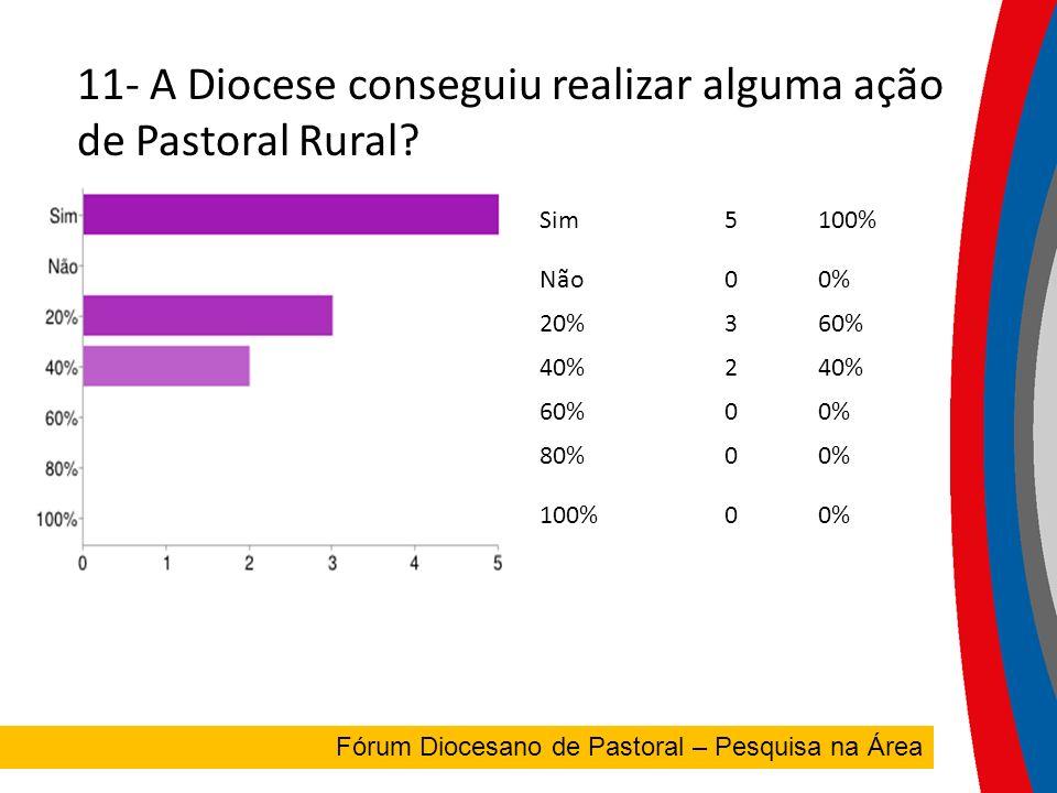 11- A Diocese conseguiu realizar alguma ação de Pastoral Rural.