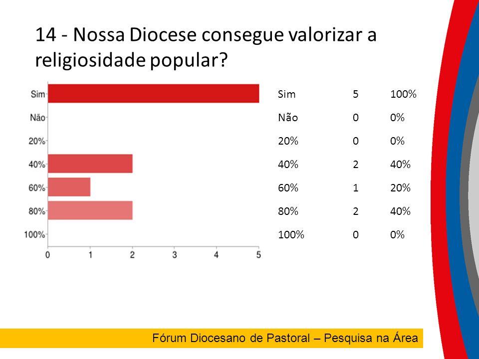 14 - Nossa Diocese consegue valorizar a religiosidade popular.