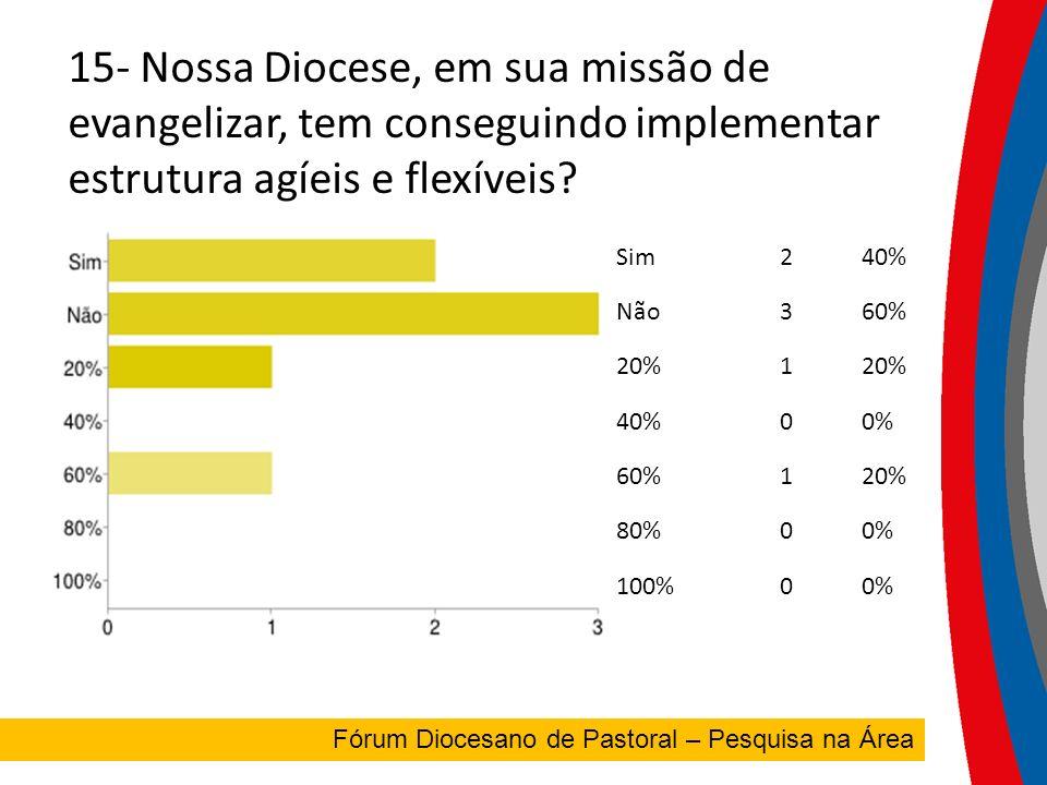 15- Nossa Diocese, em sua missão de evangelizar, tem conseguindo implementar estrutura agíeis e flexíveis.
