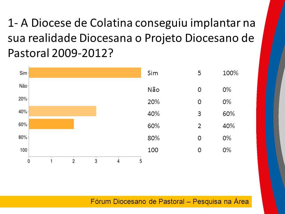 1- A Diocese de Colatina conseguiu implantar na sua realidade Diocesana o Projeto Diocesano de Pastoral 2009-2012.