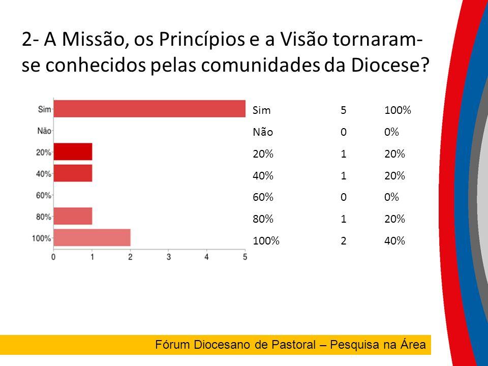 2- A Missão, os Princípios e a Visão tornaram- se conhecidos pelas comunidades da Diocese.