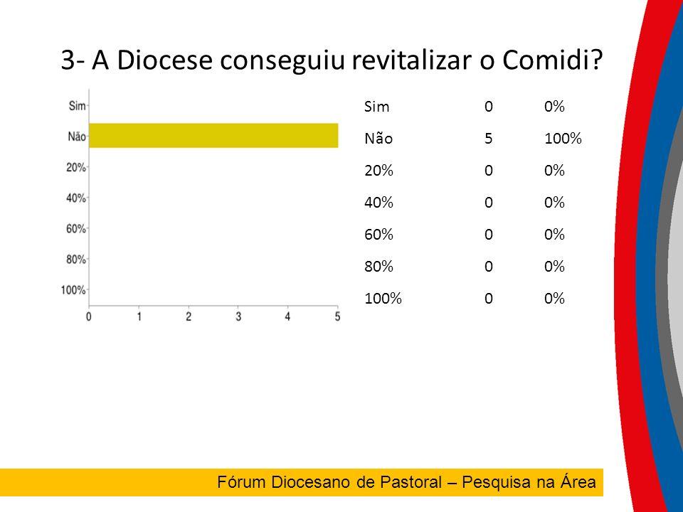 3- A Diocese conseguiu revitalizar o Comidi.