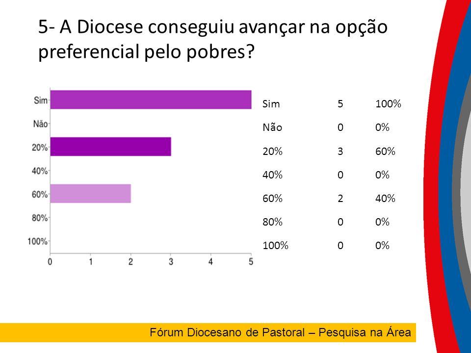 5- A Diocese conseguiu avançar na opção preferencial pelo pobres.