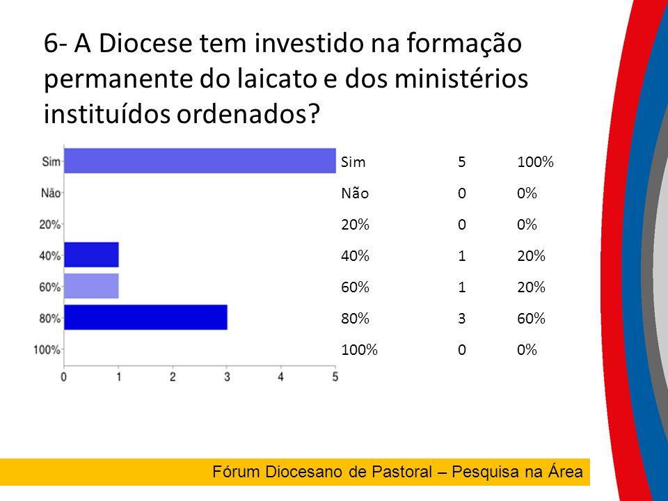 7- Conseguimos estimular, na Diocese, a Pastoral da Educação e Universitária.