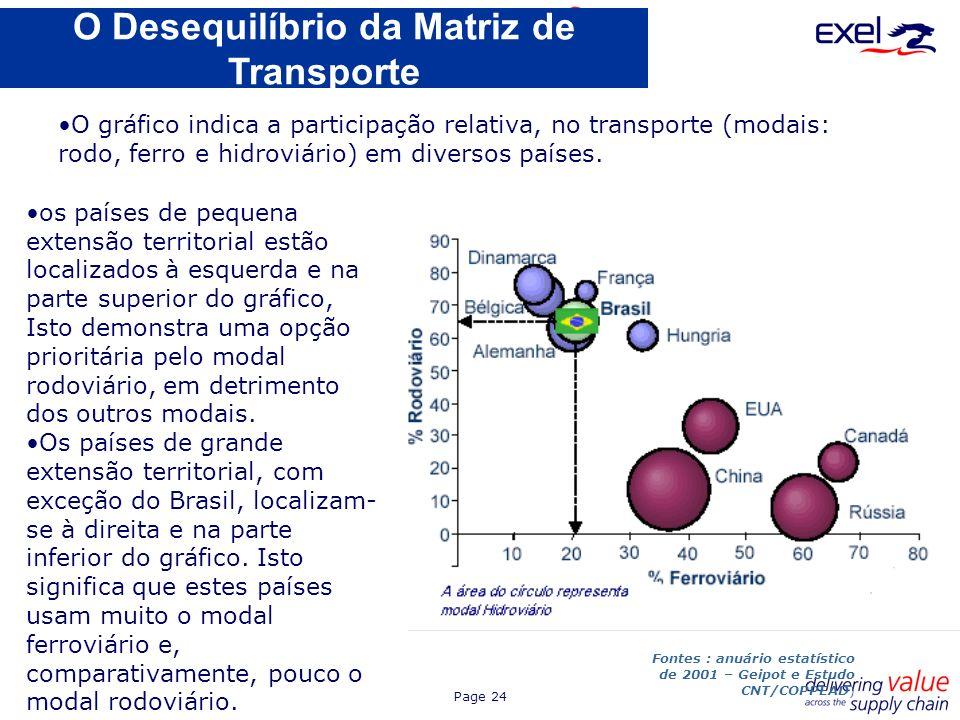 Page 24 O Desequilíbrio da Matriz de Transporte os países de pequena extensão territorial estão localizados à esquerda e na parte superior do gráfico,