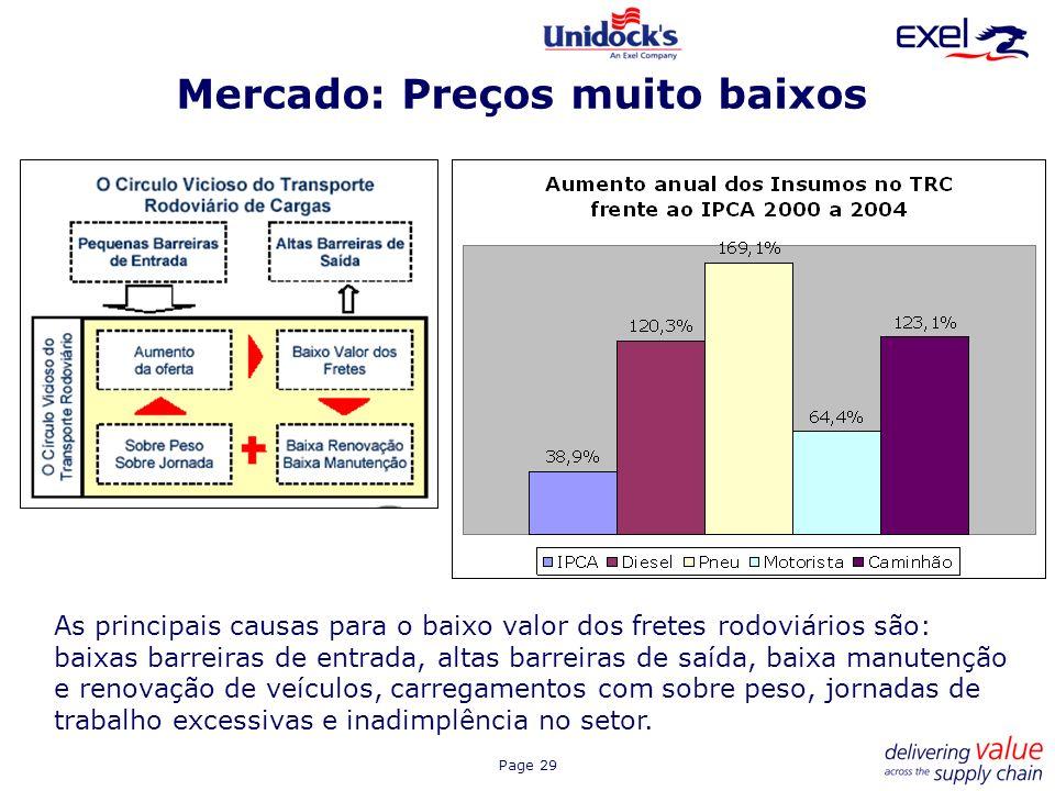 Page 29 Mercado: Preços muito baixos As principais causas para o baixo valor dos fretes rodoviários são: baixas barreiras de entrada, altas barreiras