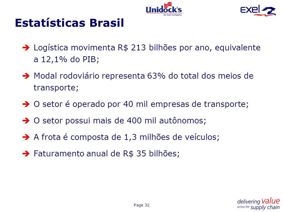 Page 32 Estatísticas Brasil Logística movimenta R$ 213 bilhões por ano, equivalente a 12,1% do PIB; Modal rodoviário representa 63% do total dos meios