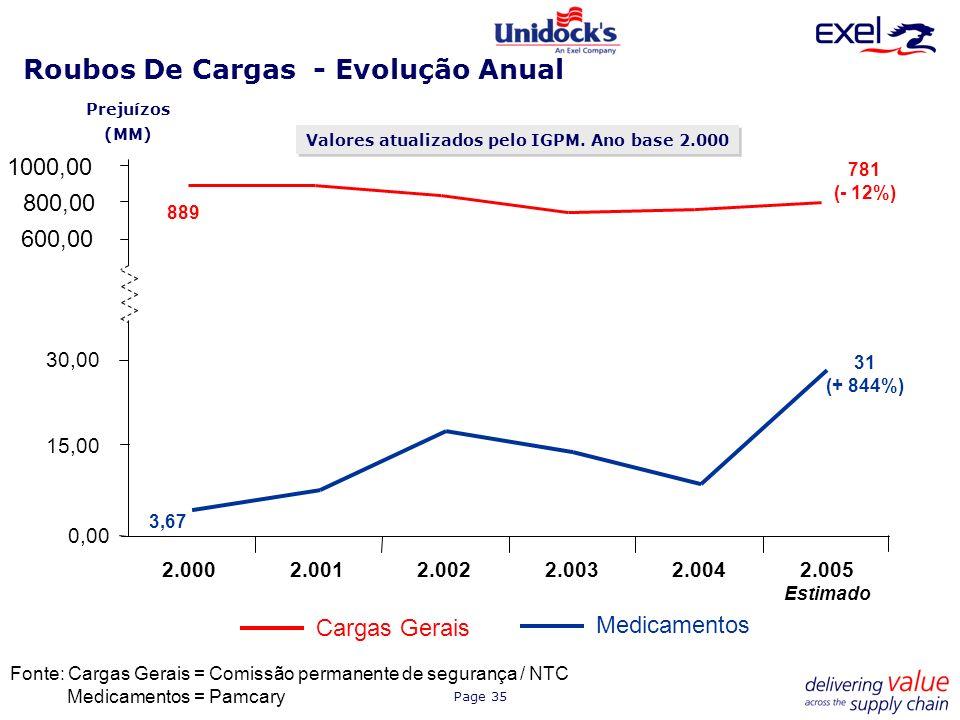 Page 35 Fonte: Cargas Gerais = Comissão permanente de segurança / NTC Medicamentos = Pamcary Prejuízos (MM) Roubos De Cargas - Evolução Anual 2.0002.0
