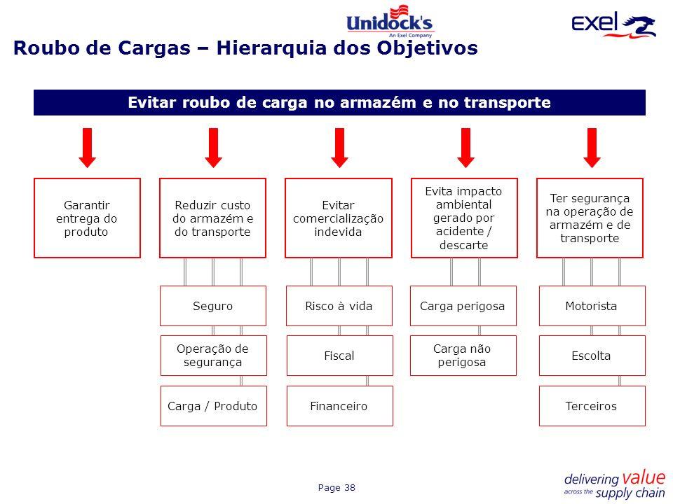 Page 38 Roubo de Cargas – Hierarquia dos Objetivos Evitar roubo de carga no armazém e no transporte Garantir entrega do produto Reduzir custo do armaz