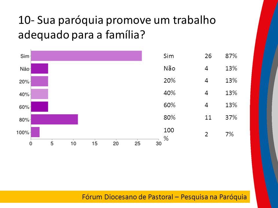 10- Sua paróquia promove um trabalho adequado para a família? Sim2687% Não413% 20%413% 40%413% 60%413% 80%1137% 100 % 27% FORUM DIOCESANO Fórum Dioces