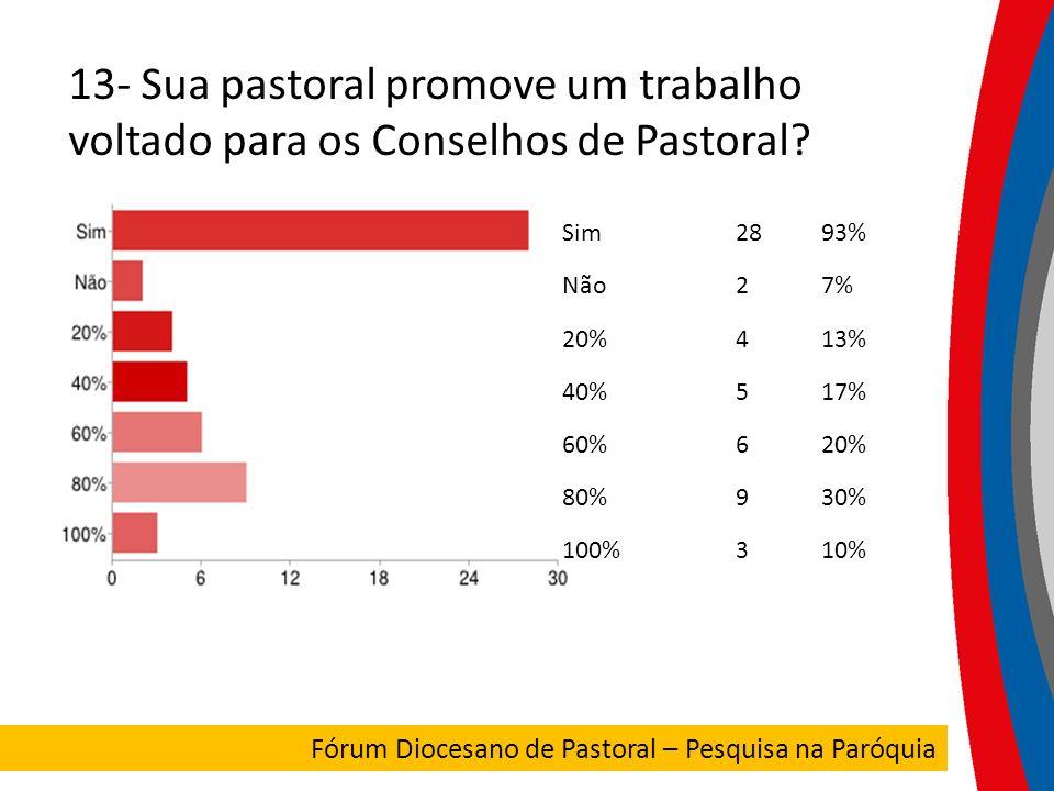 13- Sua pastoral promove um trabalho voltado para os Conselhos de Pastoral? Sim2893% Não27% 20%413% 40%517% 60%620% 80%930% 100%310% FORUM DIOCESANO F
