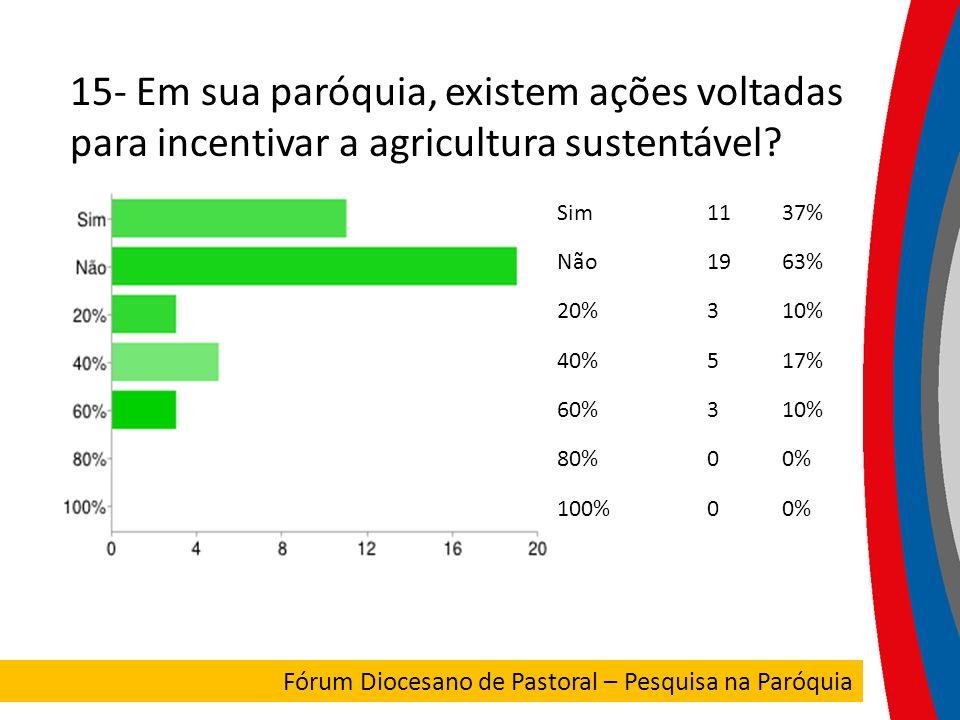 15- Em sua paróquia, existem ações voltadas para incentivar a agricultura sustentável? Sim1137% Não1963% 20%310% 40%517% 60%310% 80%00% 100%00% FORUM