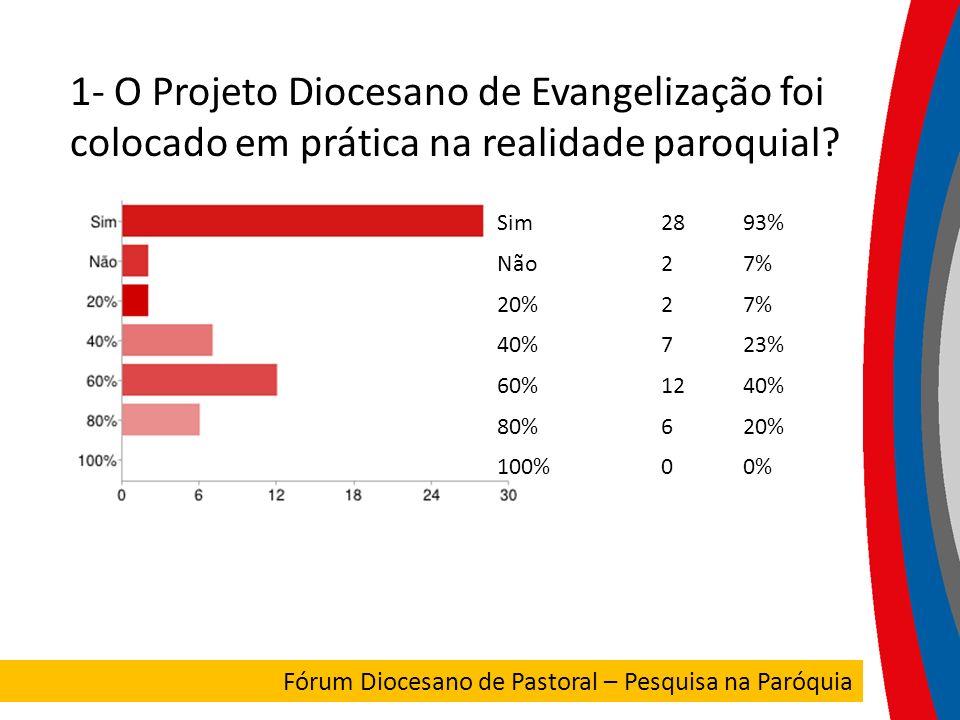 1- O Projeto Diocesano de Evangelização foi colocado em prática na realidade paroquial? Sim2893% Não27% 20%27% 40%723% 60%1240% 80%620% 100%00% FORUM