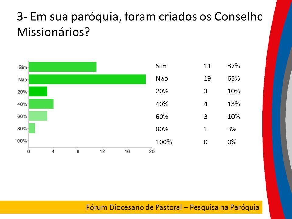 3- Em sua paróquia, foram criados os Conselhos Missionários? Sim1137% Nao1963% 20%310% 40%413% 60%310% 80%13% 100%00% FORUM DIOCESANO Fórum Diocesano