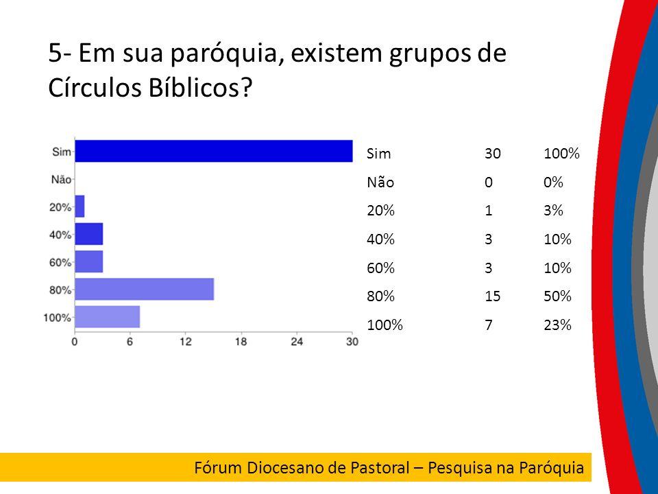 5- Em sua paróquia, existem grupos de Círculos Bíblicos? Sim30100% Não00% 20%13% 40%310% 60%310% 80%1550% 100%723% FORUM DIOCESANO Fórum Diocesano de