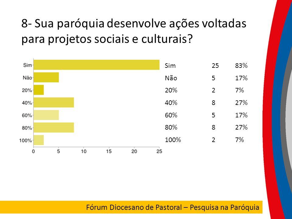 8- Sua paróquia desenvolve ações voltadas para projetos sociais e culturais? Sim2583% Não517% 20%27% 40%827% 60%517% 80%827% 100%27% FORUM DIOCESANO F