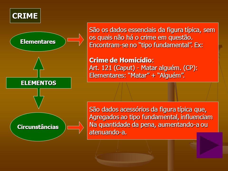 CRIME Circunstâncias Elementares ELEMENTOS São dados acessórios da figura típica que, Agregados ao tipo fundamental, influenciam Na quantidade da pena