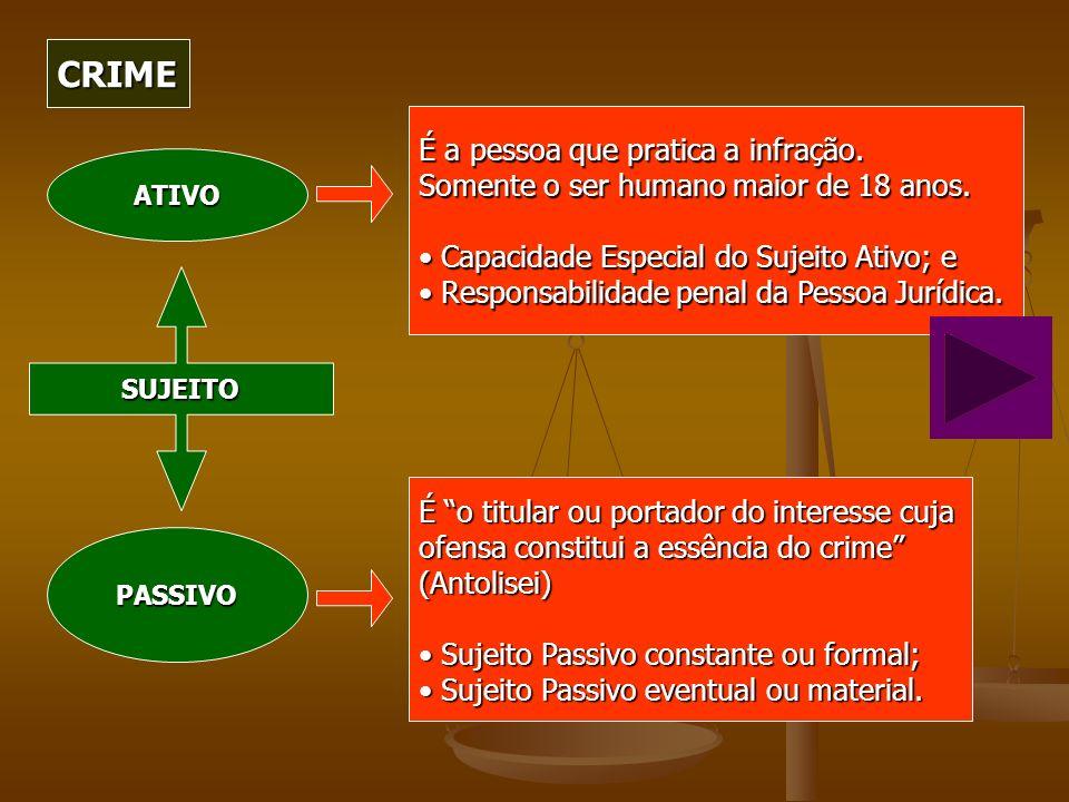 CRIME PASSIVO ATIVO SUJEITO É o titular ou portador do interesse cuja ofensa constitui a essência do crime (Antolisei) Sujeito Passivo constante ou fo