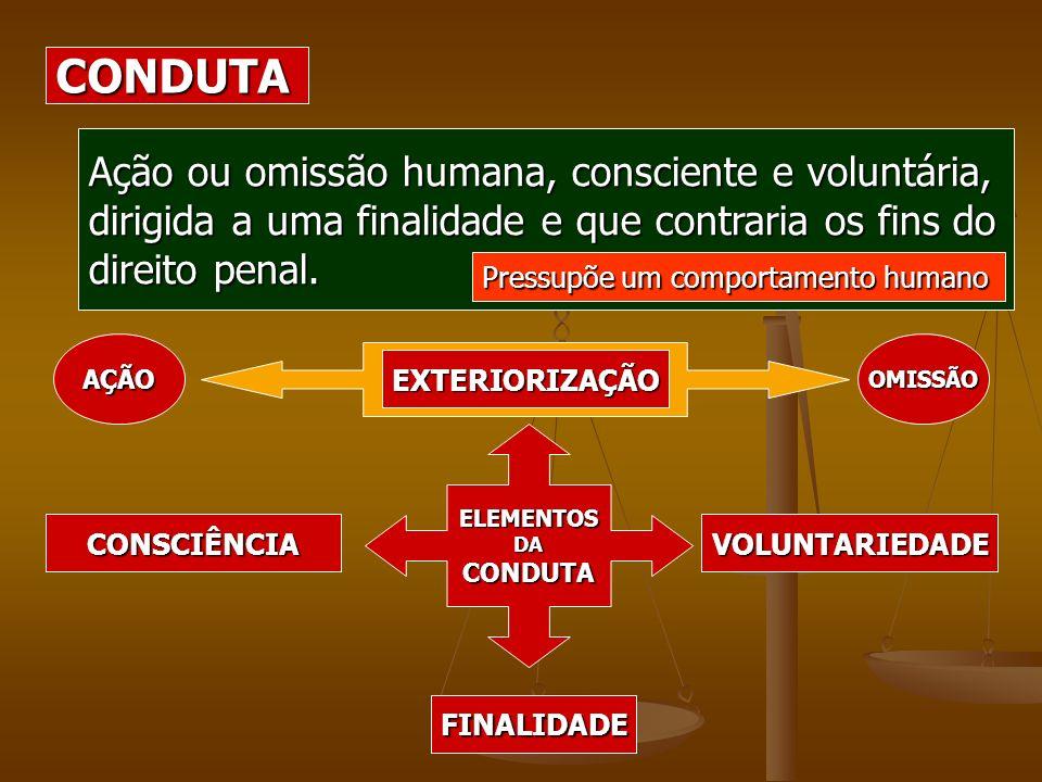 CONDUTA Ação ou omissão humana, consciente e voluntária, dirigida a uma finalidade e que contraria os fins do direito penal. Pressupõe um comportament