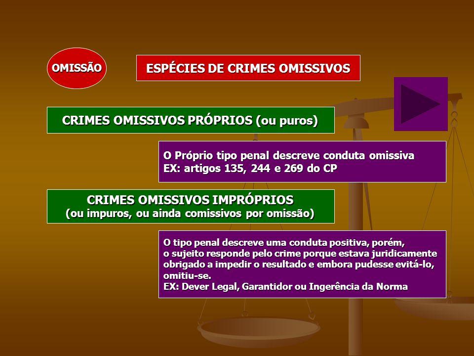 OMISSÃO ESPÉCIES DE CRIMES OMISSIVOS CRIMES OMISSIVOS PRÓPRIOS (ou puros) CRIMES OMISSIVOS IMPRÓPRIOS (ou impuros, ou ainda comissivos por omissão) O
