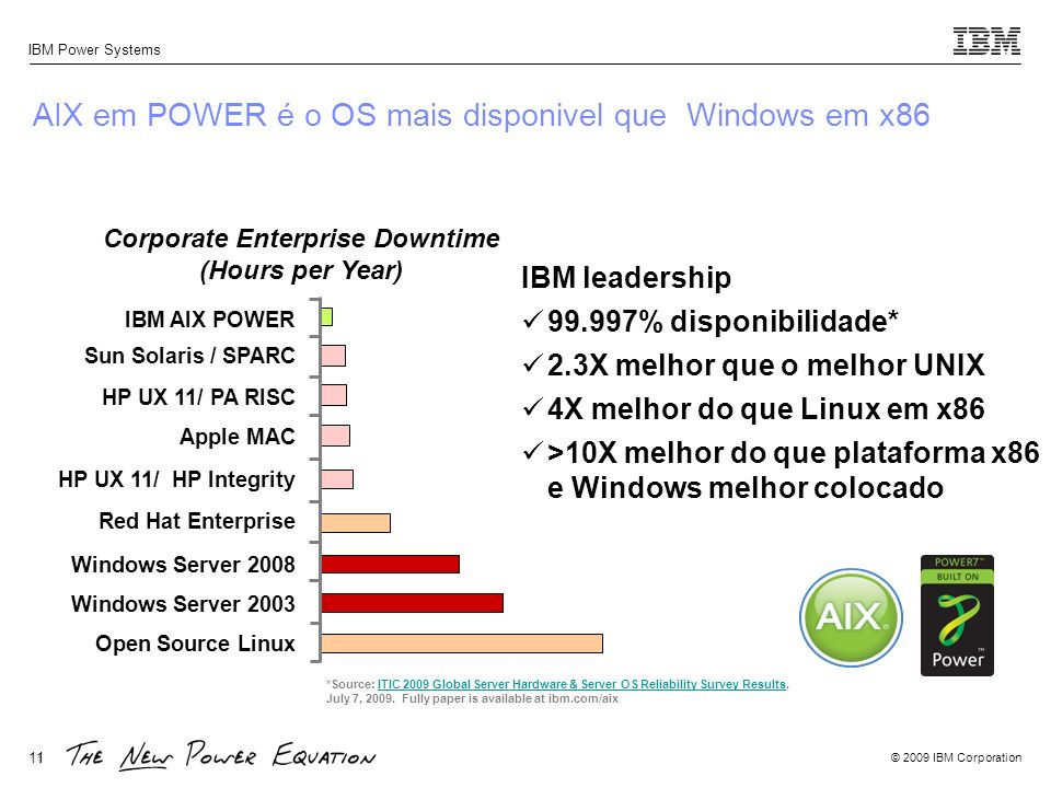 © 2009 IBM Corporation IBM Power Systems 11 *Source: ITIC 2009 Global Server Hardware & Server OS Reliability Survey Results,ITIC 2009 Global Server H