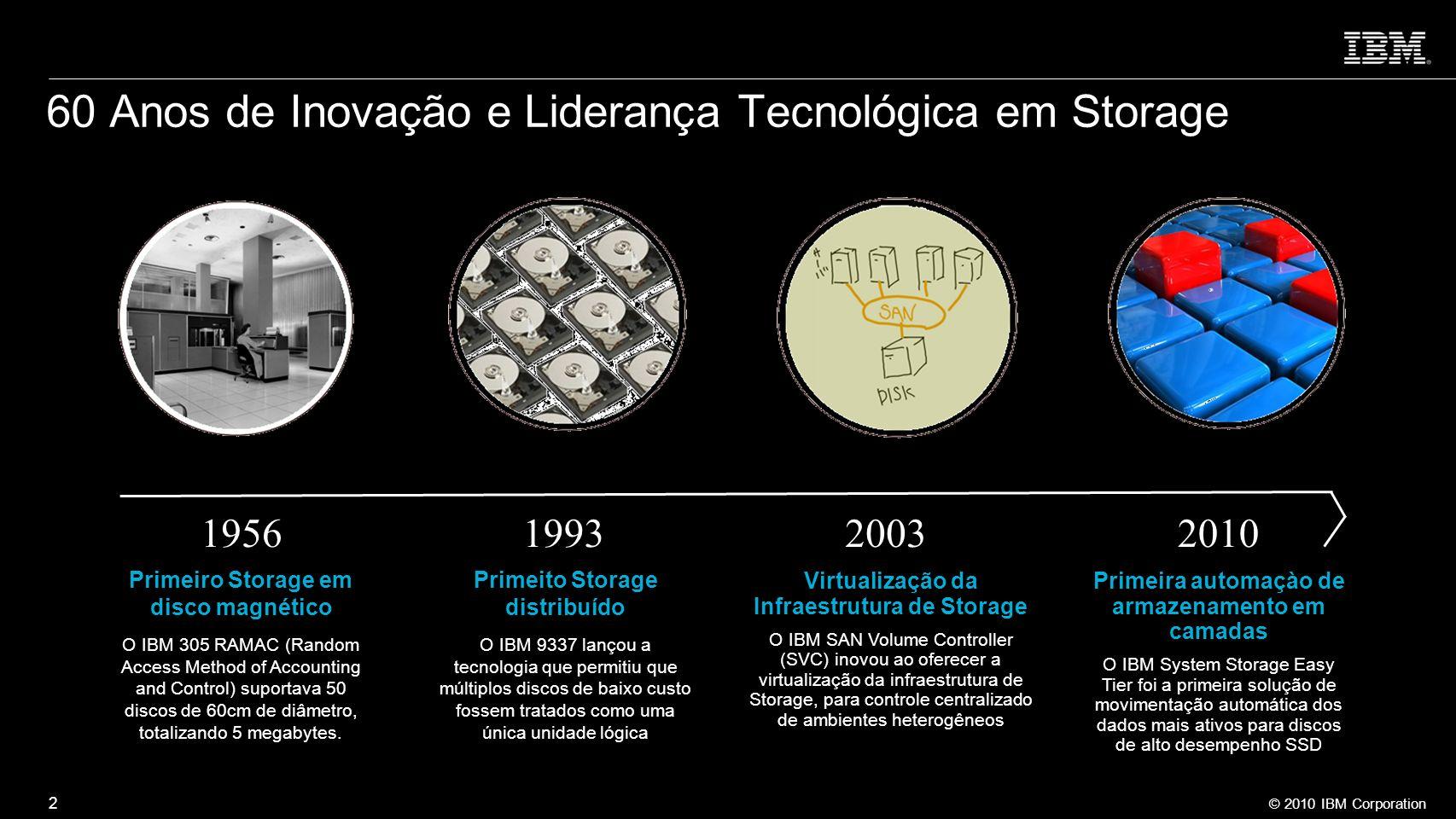 © 2010 IBM Corporation 2 60 Anos de Inovação e Liderança Tecnológica em Storage 1956199320032010 Virtualização da Infraestrutura de Storage O IBM SAN