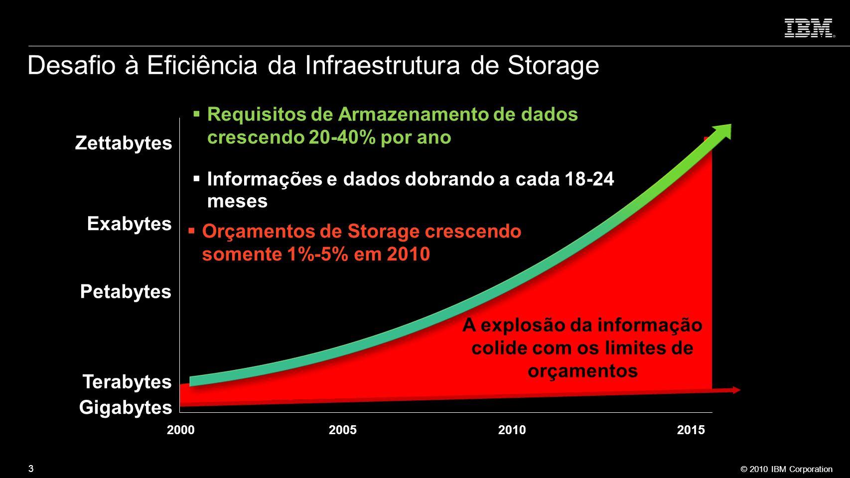 © 2010 IBM Corporation 3 Desafio à Eficiência da Infraestrutura de Storage Orçamentos de Storage crescendo somente 1%-5% em 2010 A explosão da informa