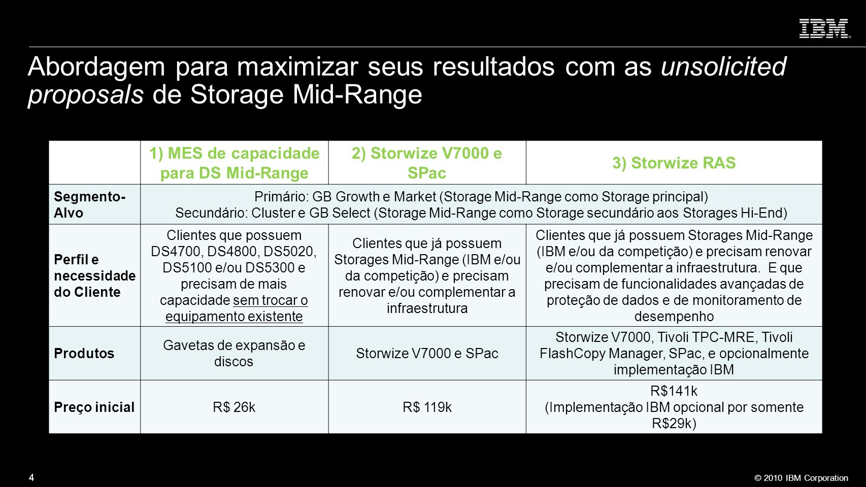 © 2010 IBM Corporation 4 Abordagem para maximizar seus resultados com as unsolicited proposals de Storage Mid-Range 1) MES de capacidade para DS Mid-R