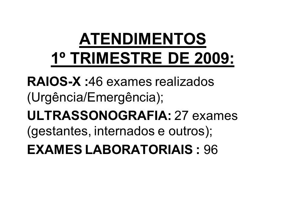 ATENDIMENTOS 1º TRIMESTRE DE 2009: RAIOS-X :46 exames realizados (Urgência/Emergência); ULTRASSONOGRAFIA: 27 exames (gestantes, internados e outros); EXAMES LABORATORIAIS : 96