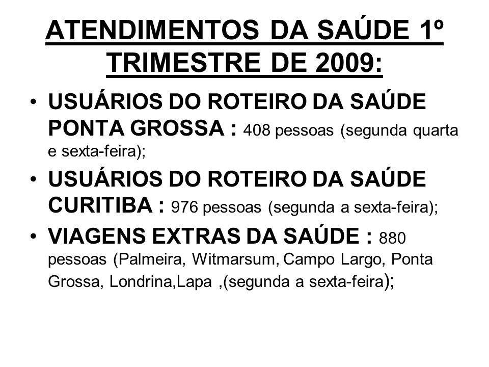ATENDIMENTOS DA SAÚDE 1º TRIMESTRE DE 2009: USUÁRIOS DO ROTEIRO DA SAÚDE PONTA GROSSA : 408 pessoas (segunda quarta e sexta-feira); USUÁRIOS DO ROTEIRO DA SAÚDE CURITIBA : 976 pessoas (segunda a sexta-feira); VIAGENS EXTRAS DA SAÚDE : 880 pessoas (Palmeira, Witmarsum, Campo Largo, Ponta Grossa, Londrina,Lapa,(segunda a sexta-feira );