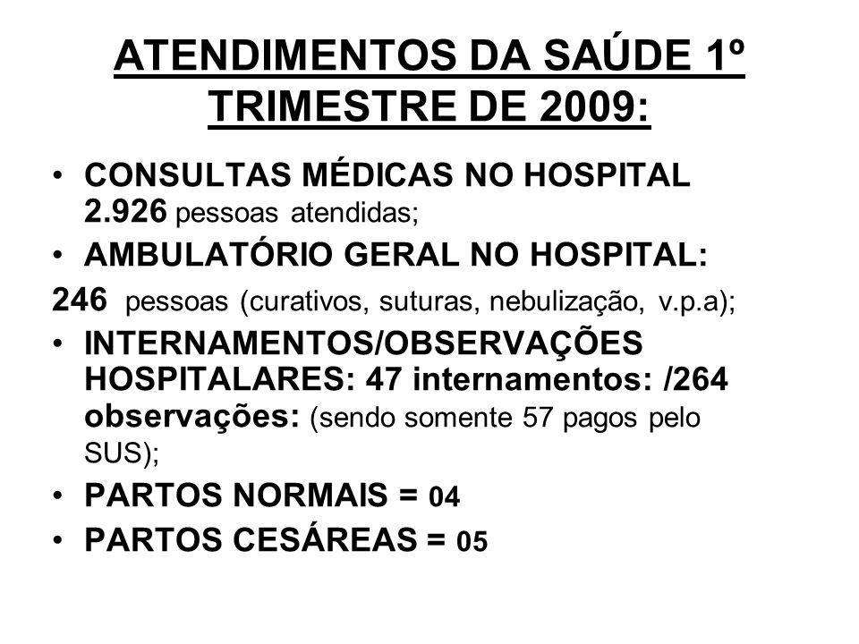 ATENDIMENTOS DA SAÚDE 1º TRIMESTRE DE 2009: CONSULTAS MÉDICAS NO HOSPITAL 2.926 pessoas atendidas; AMBULATÓRIO GERAL NO HOSPITAL: 246 pessoas (curativos, suturas, nebulização, v.p.a); INTERNAMENTOS/OBSERVAÇÕES HOSPITALARES: 47 internamentos: /264 observações: (sendo somente 57 pagos pelo SUS); PARTOS NORMAIS = 04 PARTOS CESÁREAS = 05