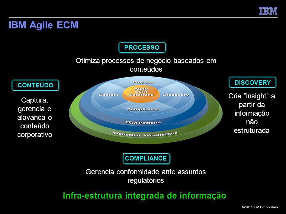 © 2011 IBM Corporation IBM Agile ECM Captura, gerencia e alavanca o conteúdo corporativo Cria insight a partir da informação não estruturada Otimiza p
