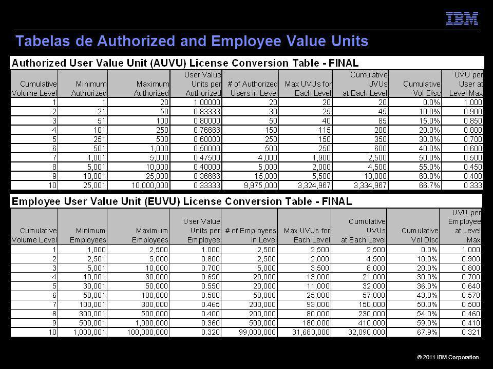 © 2011 IBM Corporation Tabelas de Authorized and Employee Value Units