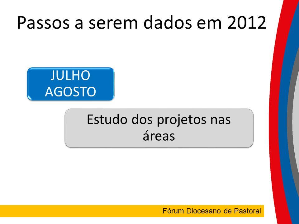 FÓRUM DIOCESANO Fórum Diocesano de Pastoral Passos a serem dados em 2012 JULHO AGOSTO Estudo dos projetos nas áreas