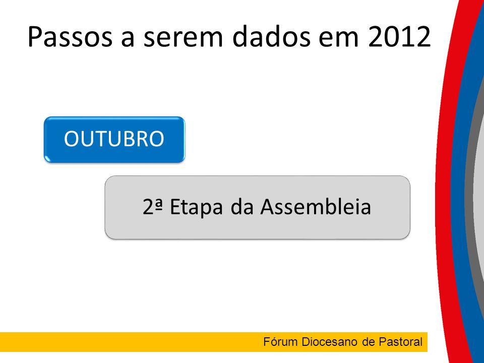 FÓRUM DIOCESANO Fórum Diocesano de Pastoral Passos a serem dados em 2012 OUTUBRO 2ª Etapa da Assembleia