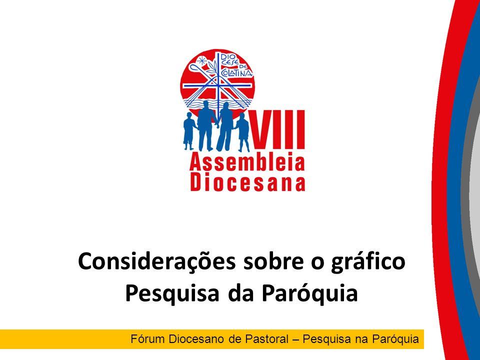 FÓRUM DIOCESANO Fórum Diocesano de Pastoral – Pesquisa na Paróquia Considerações sobre o gráfico Pesquisa da Paróquia