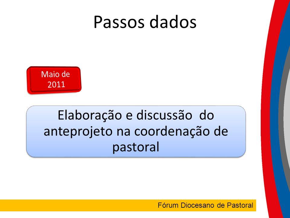 FÓRUM DIOCESANO Fórum Diocesano de Pastoral Passos dados Elaboração e discussão do anteprojeto na coordenação de pastoral