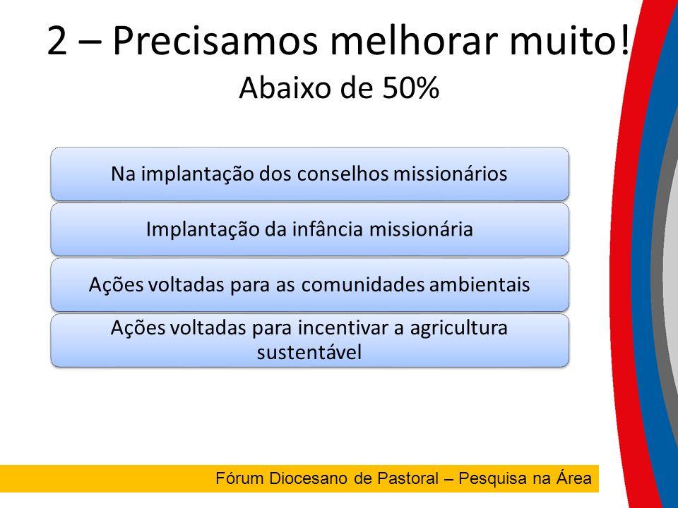 FÓRUM DIOCESANO Fórum Diocesano de Pastoral – Pesquisa na Área 2 – Precisamos melhorar muito.