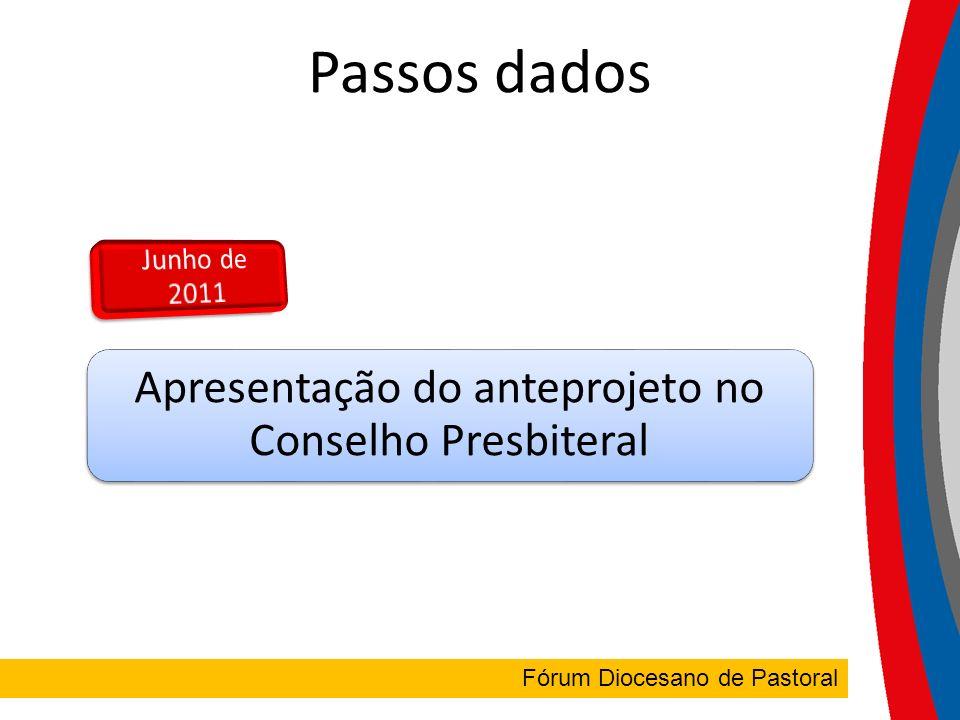FÓRUM DIOCESANO Passos dados Apresentação do anteprojeto no Conselho Presbiteral Fórum Diocesano de Pastoral