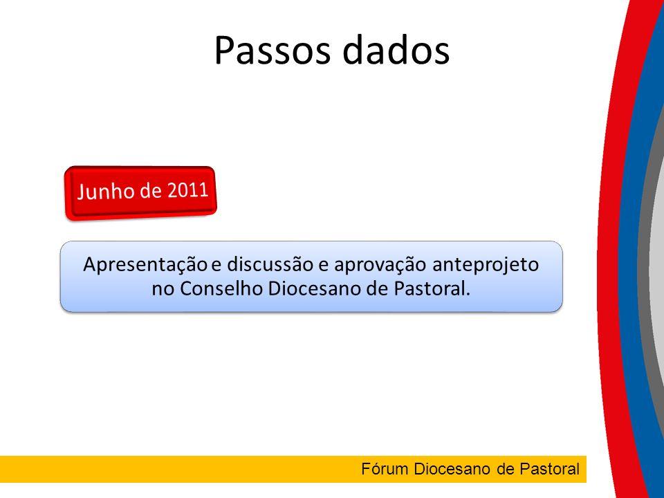 FÓRUM DIOCESANO Fórum Diocesano de Pastoral Passos dados Apresentação e discussão e aprovação anteprojeto no Conselho Diocesano de Pastoral.